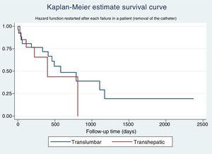 Catheter survival by insertion site.