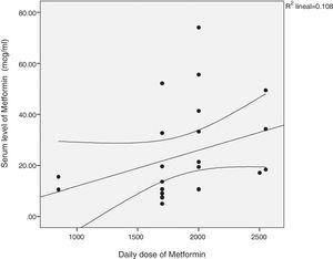 Correlation between the daily dose of metformin and the serum levels of the drug. r=0.557, p=0.009.