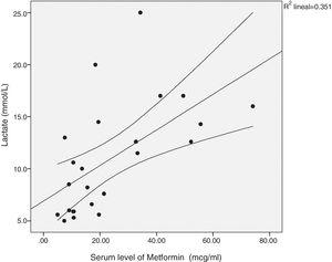 Correlation between serum levels of metformin and lactate. r=0.650, p=0.001.