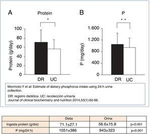 Association between intake of protein and phosphorus, assessed by dietary record (RD) and urinary collection (UC).