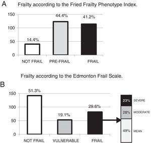 Prevalence of frailty according to the Fried Frailty Phenotype Index (A) and the Edmonton Frail Scale (B).