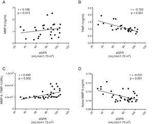 Association between decreased renal function (estimated by eGFR) and plasma concentration of total MMP-9 (A), TIMP-1 (B), protein interaction between MMP-9 and its tissue inhibitor TIMP-1 (C) and active MMP-9 (D).