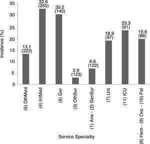 Incidence of patients with renal dysfunction by service speciality. Data show incidence and number of patients. 1Ane, anesthesia; 2GenSur, general surgery; 3OthSur, other surgery specialties; 4IntMed, internal medicine; 5OthMed, other medicine specialties; 6Ger, geriatrics; 7Uro, urology; 8Hem, hematology; 9Onc, oncology; 10Pal, palliative medicine; 11ICU, intensive care unit.