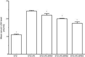 Mean serum lactate dehydrogenase level in all groups. The data are expressed as mean±standard deviation (* p<0.05 vs. STZ+IRI group. One way ANOVA, post hoc Tukey test).
