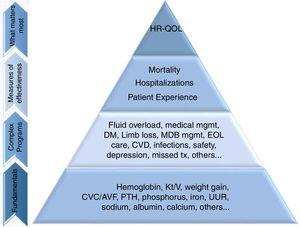 "The patient-focused quality pyramid. ""Fundamentals"" are the basic clinical data, ""Complex Programs"" refers to clinical programs based on fundamental clinical areas; ""Measures of effectiveness"" refers to primary outcomes driven by lower complex programs and fundamental clinical areas of focus; ""What matters most"" are the outcomes that improve HR-QOL. AVF, arteriovenous fistula; CVD, cardiovascular disease; CVC, central venous catheter; EOL, end of life; HR-QOL, health-related quality of life; MBD, mineral and bone disorder; Med, medical; mgmt, management; Pt., patient; PTH, parathyroid hormone; tx, treatment; URR, urea reduction ratio. Adapted from Ref. 31."