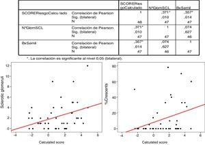 Pearson's correlation for glomerular sclerosis and percentage of crescents with IgANPC (calculated score).