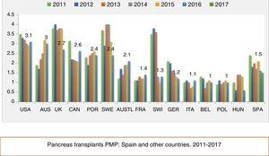 Pancreas transplant rate PMP in different countries in recent years.
