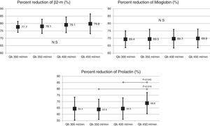 β2-microglobulin, myoglobin and prolactin RRs with an MCO dialyzer of 1.7m2 at different blood flows (ANOVA for repeated data).