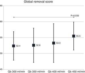 Global removal score with the change in blood flow (ANOVA for repeated data).