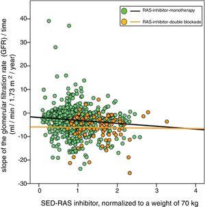 Linear regression between the slope of the glomerular filtration rate (GFR)/time and the standardized equipotent dose (SED) of renin-angiotensin system inhibitors (RAS-inhibitor) adjusted to a weight of 70kg. The regression lines shown in the figure are those corresponding to the subgroups with double blockade and monotherapy, respectively. The combined linear regression equation is: Slope GFR (ml/min/1.73m2/year)=−1.672 – (1.71×SED-RAS inhibitor); R=−0.149; p<0.0001. For monotherapy patients: Slope GFR/time=−1.88 – (1.24×SED-RAS inhibitor); R=0.101; p=0.006. For patients with double blockade: Slope GFR/time=−5.93 – (0.17×SED-RAS inhibitor); R=0.015; p=0.89.