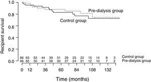Kidney transplant recipient survival in the pre-dialysis and control groups (log-rank; p = 0.730).