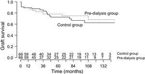 Kidney transplant graft survival in the pre-dialysis and control groups (log-rank; p = 0.693).