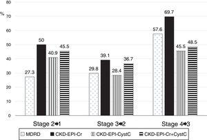 Percentage of patients reclassified in different CKD stages according to the eGFR equation used.