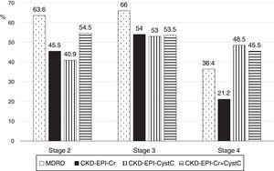 Percentage of patients correctly classified in the CKD Stage by the different equations to calculate eGFR.