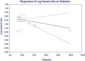 Meta-regression: Regression line (and 95% CI) of Log hazard ratio on Diabetes.