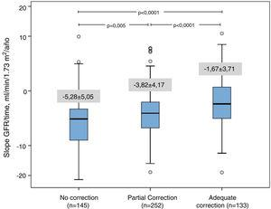 Graphical representation (box plot) of CKD progression according to subgroups: no correction, partial or complete correction of metabolic acidosis. Student's t-test (p value) from the comparison between the subgroups.