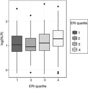 log(NLR) vs. ERI quartiles.