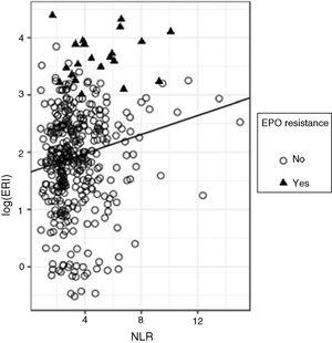 Regression analysis between log(ERI) and NLR.