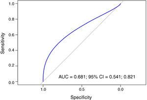ROC curve which analyses the capacity of the PLR to predict erythropoietin resistance.