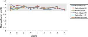 Weekly evolution of plasma albumin levels, pre- and post-dialysis.