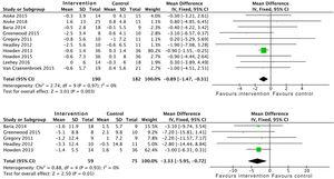 Meta-analysis of the effect of aerobic exercise interventions combined with resistance training on BMI and waist circumference.