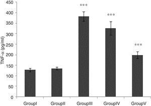 Effect of CA pretreatment on renal TNF-α in different groups. Groups III and IV compared to control and Group V compared to Group III. Values are shown as mean±SEM; *p<0.001 (n=6).