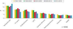 Evolution of the most frequent biopsied pathologies in patients 15-65 years.