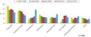 Evolution of the most frequent biopsied pathologies in patients 65-80 years.