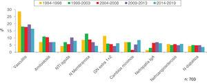 Evolution of the most frequent biopsied pathologies in patients > 80 years.