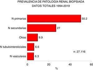 Prevalence of nephropathies by groups.