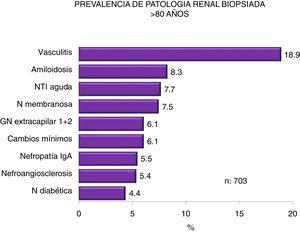 Prevalence of biopsied kidney diseases in patients > 80 years.