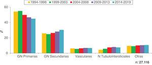 Evolution of the most frequent biopsied pathologies by groups.