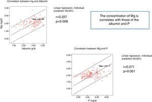 The concentration of Mg correlates with the concentration of albumin and P.
