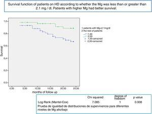 Survival function of patients on HD according to whether the Mg was less than or greater than 2.1mg/dl. Patients with higher Mg had better survival.