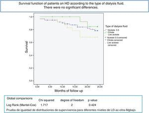 Survival function of patients on HD according to the type of dialysis fluid. There were no significant differences.