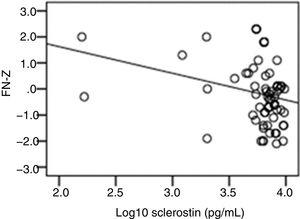 The relationship between log10 sclerostin and FN-Z (r=−0.269, p=0.019).