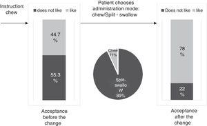 Patient's acceptance before and after the change in the mode of administration adapting it to the patient's preferences.