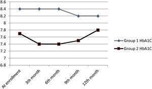 HbA1C changes of patients during 12 month follow up.