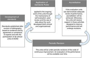 Graphic description of a general accreditation process.