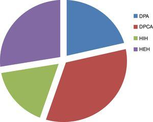 Distribution of treatment by type of dialysis.