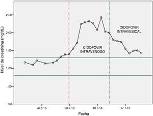 Evolution of creatinine levels during hospital stay.