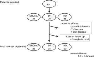 Patient flow chart. PD: peritoneal dialysis; CKDnoD: chronic kidney disease not on dialysis; HD: hemodialysis.
