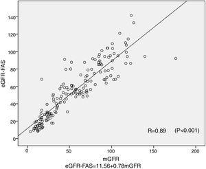 The scatter plot and linear regression of mGFR versus eGFR-FAS in 160 subjects. The line represents the regression line. Abbreviations: mGFR-the GFR measured by 99mTc-DTPA dual plasma clearance rate method; eGFR-FAS-GFR estimated by the FAS equation.