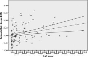Linear correlation between the EAT and the CaC score (Hounsfield units [HU]), according to Spearman, rho=0.39; p<0.001. CaC: coronary artery calcification; EAT: epicardial fatty tissue.