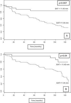 A) Kaplan–Meier survival curves. Fatal event-free survival according to the cutoff point of 11.45mm for EAT. B) Mean survival free of non-fatal CV events and CV mortality for EAT, according to the cut-off point of 11.45mm. CV: cardiovascular; EAT: epicardial fat tissue.