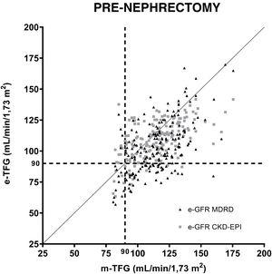 Correlation of equations for estimating GFR (MDRD and CKD-EPI) before uninephrectomy. GFR estimates compared to iothalamate clearance. A GFR value of 90ml/min/1.73m2 is indicated with a dashed line (---).