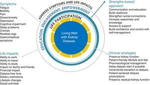 """Conceptual framework of """"Living Well with Kidney Disease"""" based on patient centeredness and empowering patient with focus on effective symptom management and life participation."""