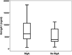Distribution of Gd-IgA1 among biopsied patients with and without IgAN.