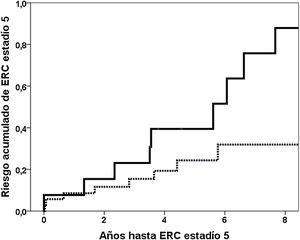 Cumulative risk of reaching stage 5 CKD according to Gd-IgA1 values. The solid line represents the fourth quartile and the dashed line represents the lower quartiles.