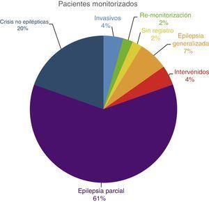 Distribución de pacientes por patología.